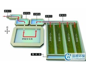 人工湿地污水处理系统的工艺流程